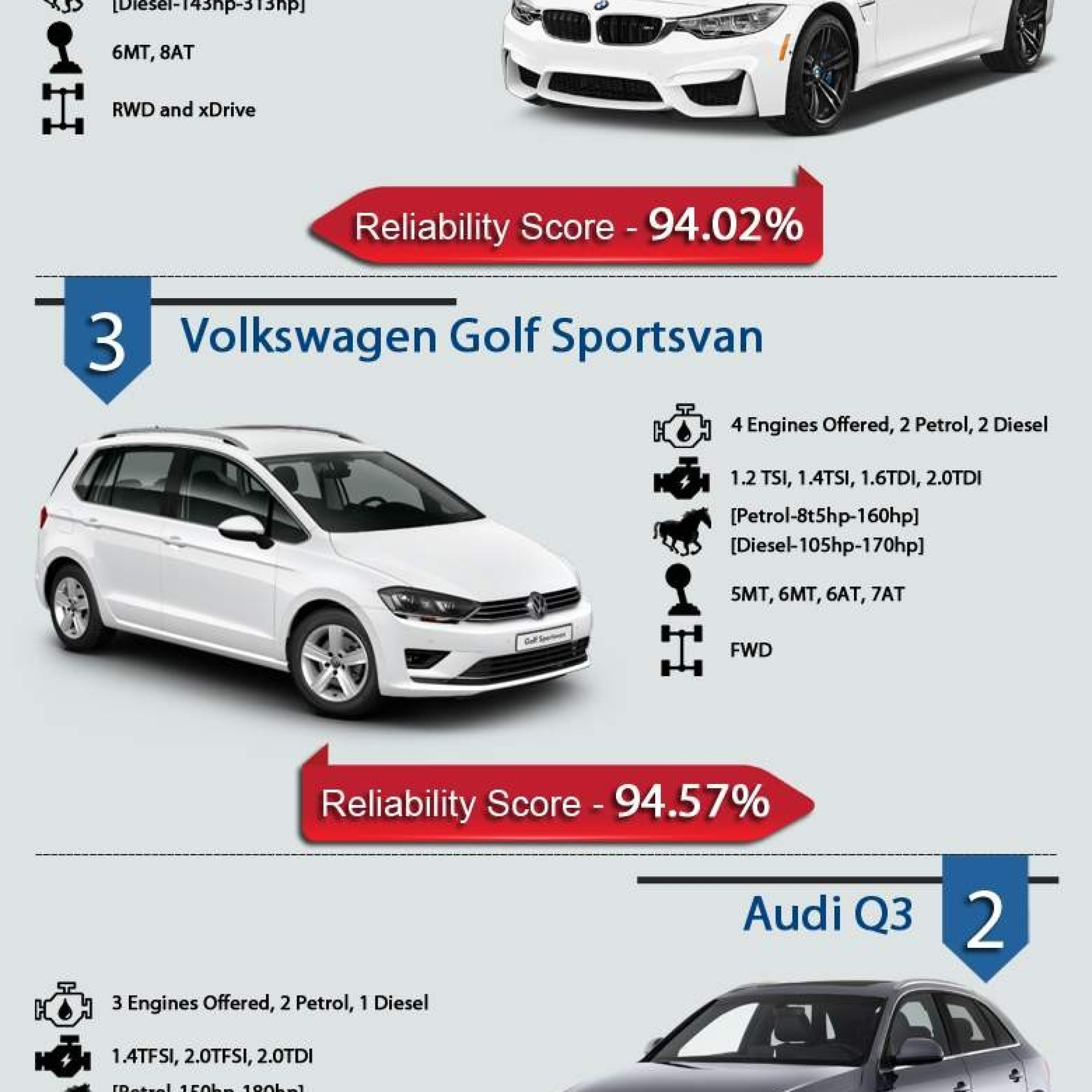 Reliable Cars in Past 5 Year