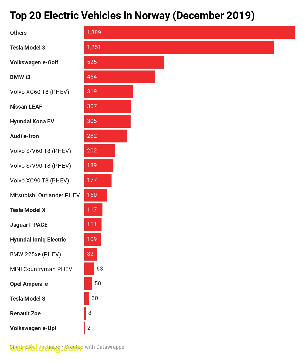 Top 20 electric vehicles in norway December 2019 CleanTechnica Others
