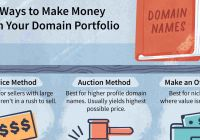 Buy Here Pay Here Lots Near Me Inspirational How to Make Money with Domain Names