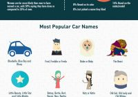 Car Facts Free Lovely People S Love for their Cars Car Rental Parison