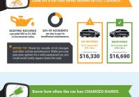 Carfax Lookup Awesome 4 Factors that Impact Car Value