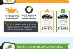 Awesome Carfax Rates