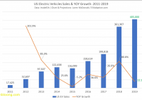 Electric Cars Sale Awesome forecast 2019 Us Ev Sales Growth Will Drop to 12
