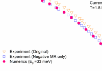 Gauss to Tesla Lovely Quantum Transport In topological Semimetals Under Magnetic