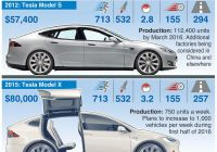 Tesla 5 Year Cost to Own Awesome 79 Best Tesla S3xy Models Images