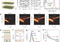 Tesla Charging Stations In Texas Unique Band Engineering for Novel Two‐dimensional atomic Layers