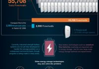 Tesla Graphene Battery Lovely the Battery Series Our Energy Problem Putting the Battery