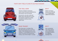 Tesla issues New Infographic Visualizing Elon Musk S Vision for the Future