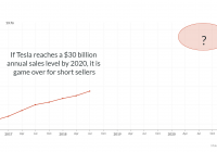 Tesla Q4 Earnings Date Beautiful Tesla with Profitability the Horizon now is the Time to