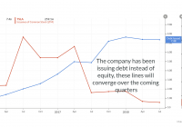 Tesla Q4 Earnings Date Fresh Tesla with Profitability the Horizon now is the Time to