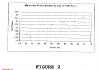 Tesla to Oersted Elegant Us B2 Cofe Alloy Film and Process Of Making Same
