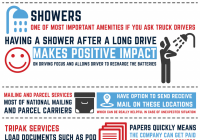 Truck Stop Near Me New Infographic 10 Best Truck Stop Amenities for Drivers