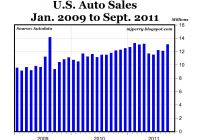 Us Auto Sales Inspirational Strong Gains for Sept Auto Sales Especially Trucks