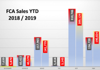 Us Auto Sales Lovely April 2018 U S Auto Sales Volume Shrinks but New