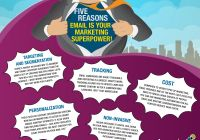 Use Best Of Gs Millennials Infographic Download Infographic Database