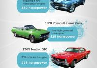 Used Cars for Sale 07083 Inspirational 60 Automotive Infographics Ideas